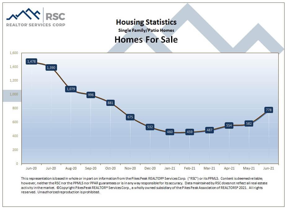 Colorado Springs June 2021 real estate homes for sale