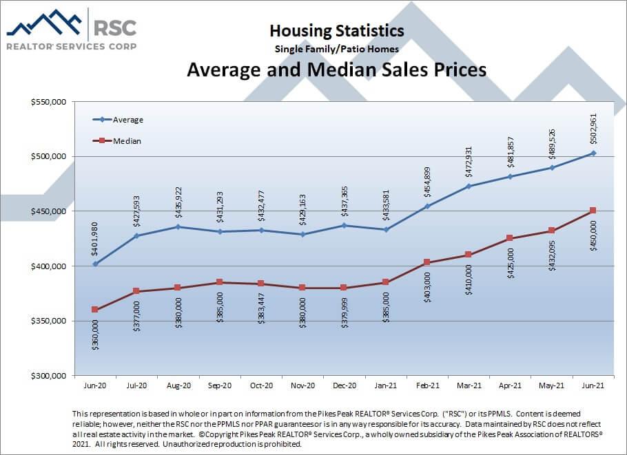 Colorado Springs June 2021 real estate listings average and median sales prices
