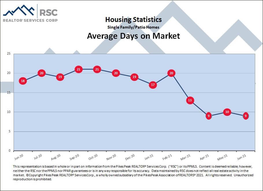 Colorado Springs June 2021 real estate average days on market