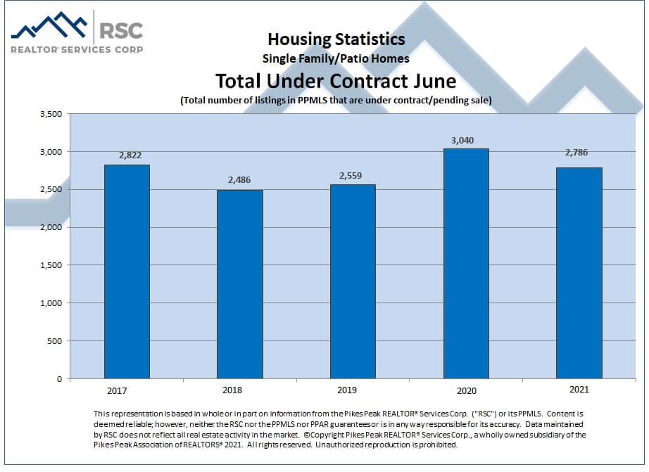 Colorado Springs June 2021 real estate total sales under contract