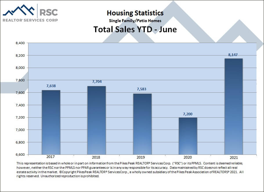 Colorado Springs June 2021 real estate total sales YTD