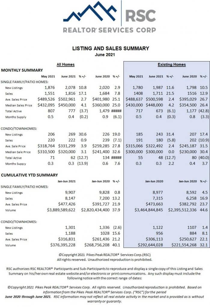 Colorado Springs June 2021 real estate listings and sales