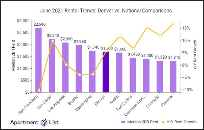 2021 Denver rent vs national cities
