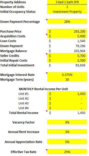 Property analysis spreadsheet of Three Bedroom One Bathroom Colorado Springs Rental Property