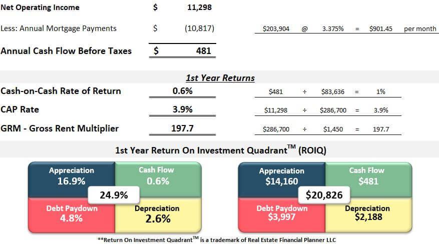 First year returns spreadsheet for Three Bedroom One Bathroom Colorado Springs Rental Property