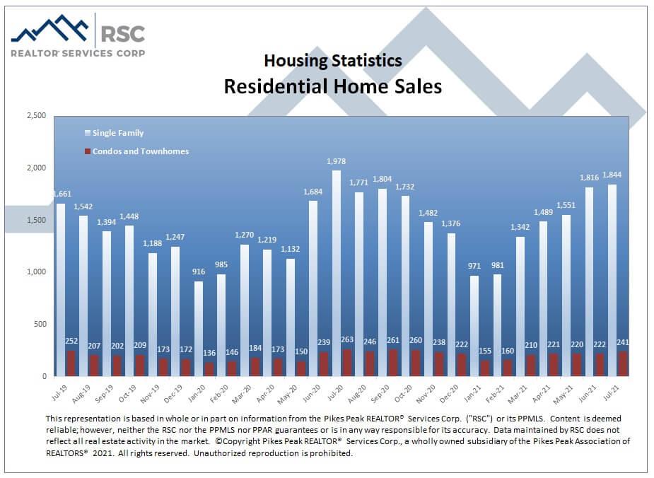 Colorado Springs July 2021 real estate residential home sales