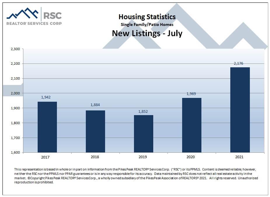 Colorado Springs July 2021 real estate new listings