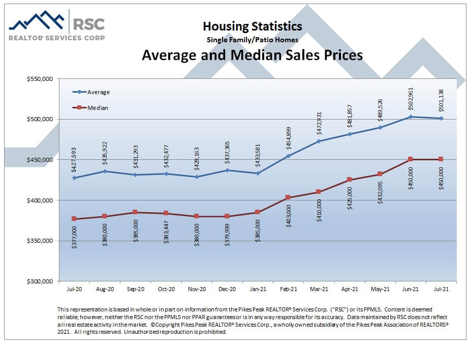 Colorado Springs July 2021 real estate listings average and median sales prices