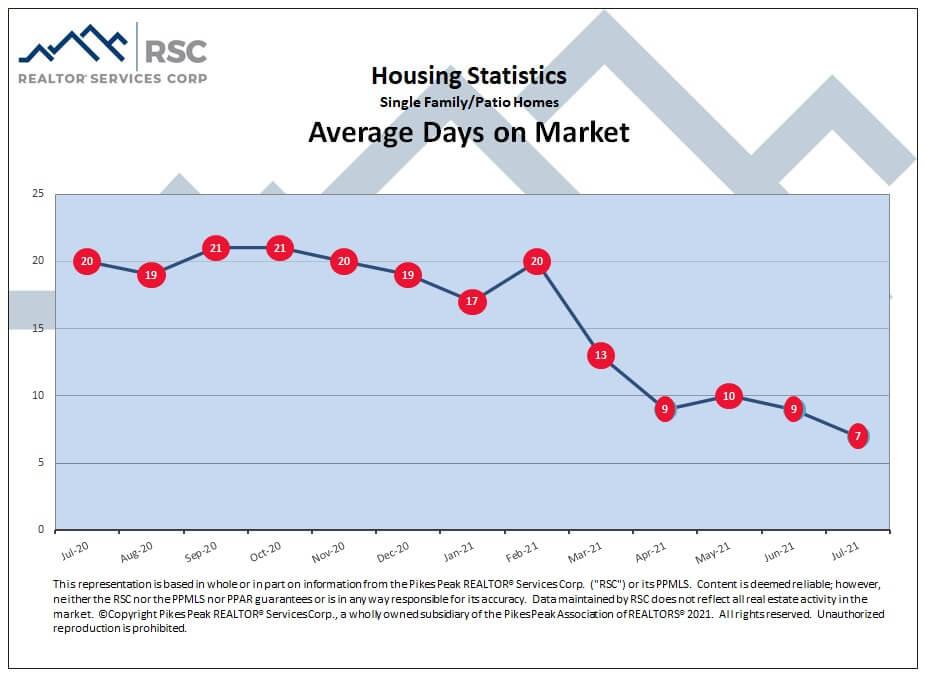Colorado Springs July 2021 real estate average days on market