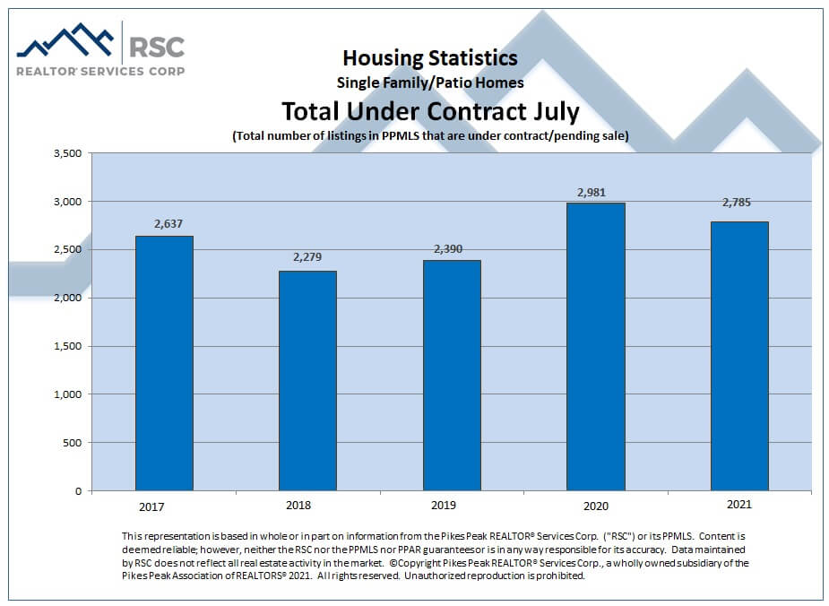 Colorado Springs July 2021 real estate total sales under contract
