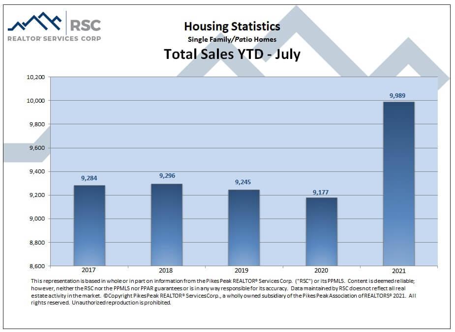Colorado Springs July 2021 real estate total sales YTD