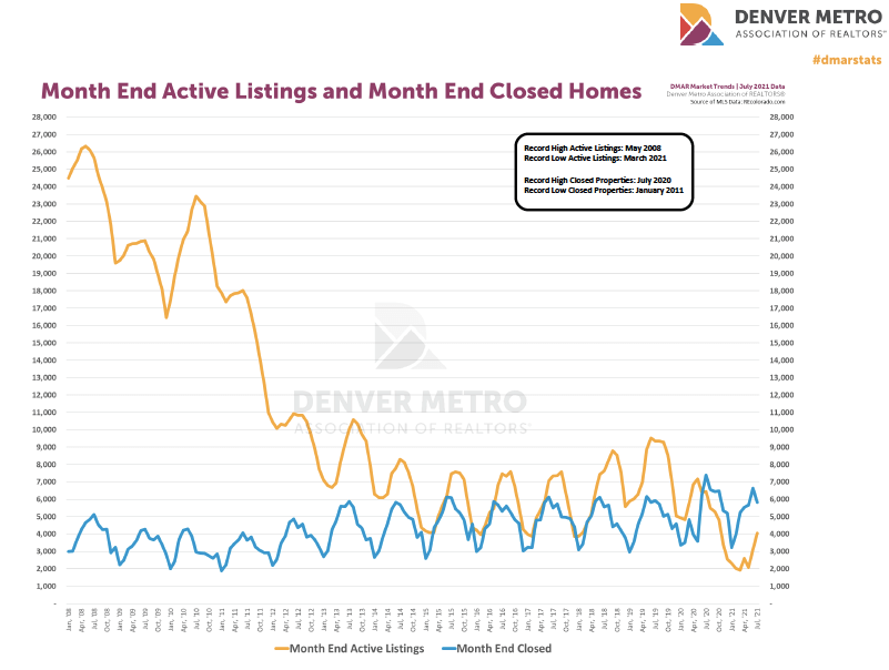 Denver Housing Trends July 2021 active listings and closed homes