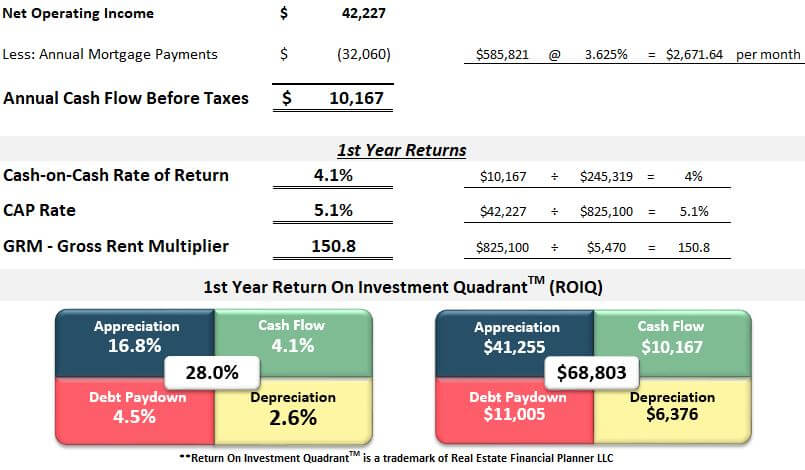 Fourplex multifamily investment property in Colorado Springs first year returns spreadsheet