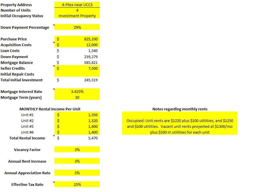 Fourplex multifamily rental in Colorado Springs spreadsheet analysis