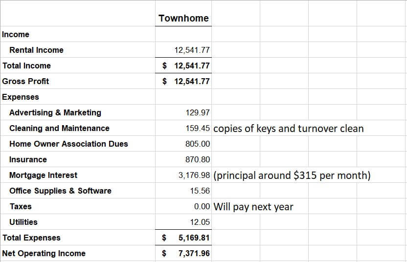 Townhome 7 months profit and loss screenshot