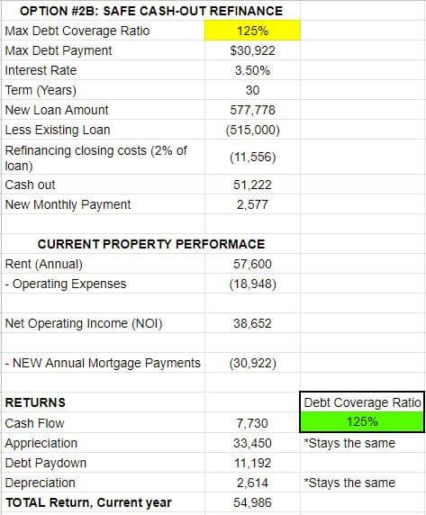 Cash out refinance option for Sloan's Lake rental property duplex