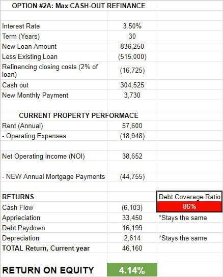 Maximum cash out refinance option for Sloan's Lake rental property duplex