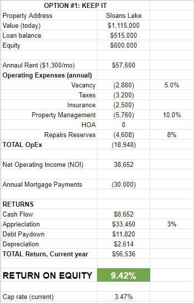 Keep it option for Denver duplex rental property