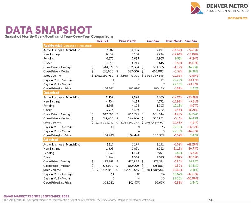 Denver Housing Trends August 2021 Data Snapshot
