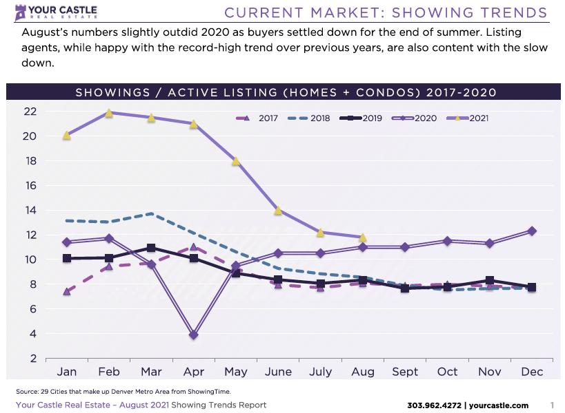 Denver Showing Trends August 2021