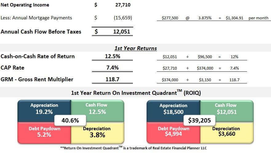 First year returns spreadsheet Colorado Springs room by room rental