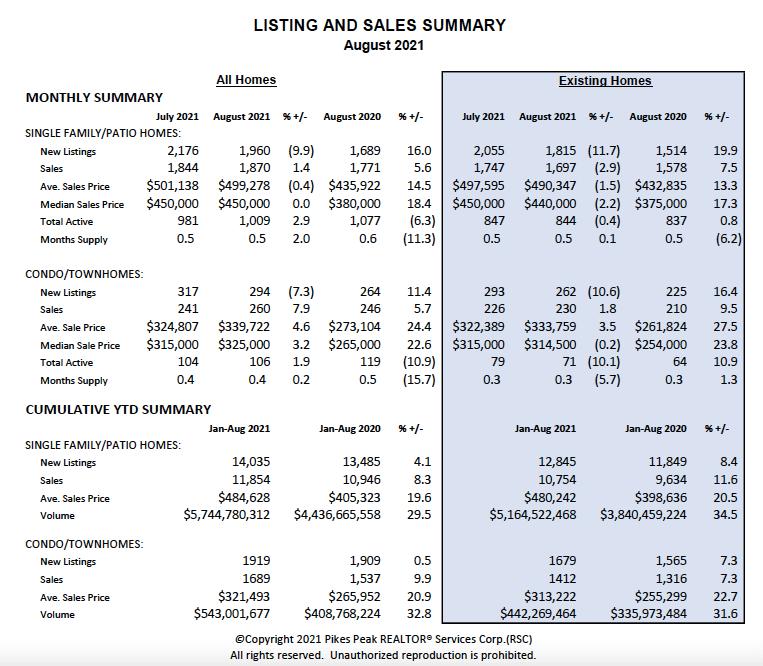 Colorado Springs August 2021 real estate listings and sales