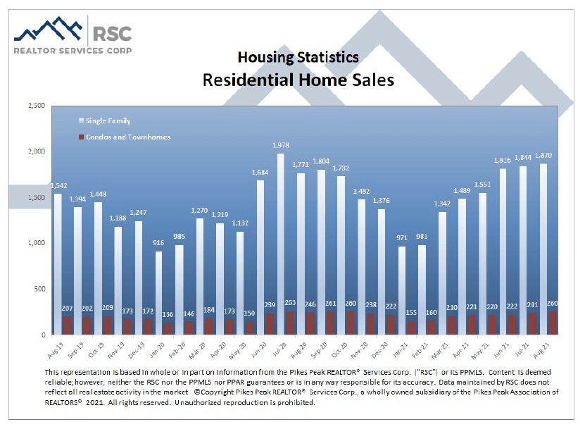 Colorado Springs August 2021 real estate residential home sales