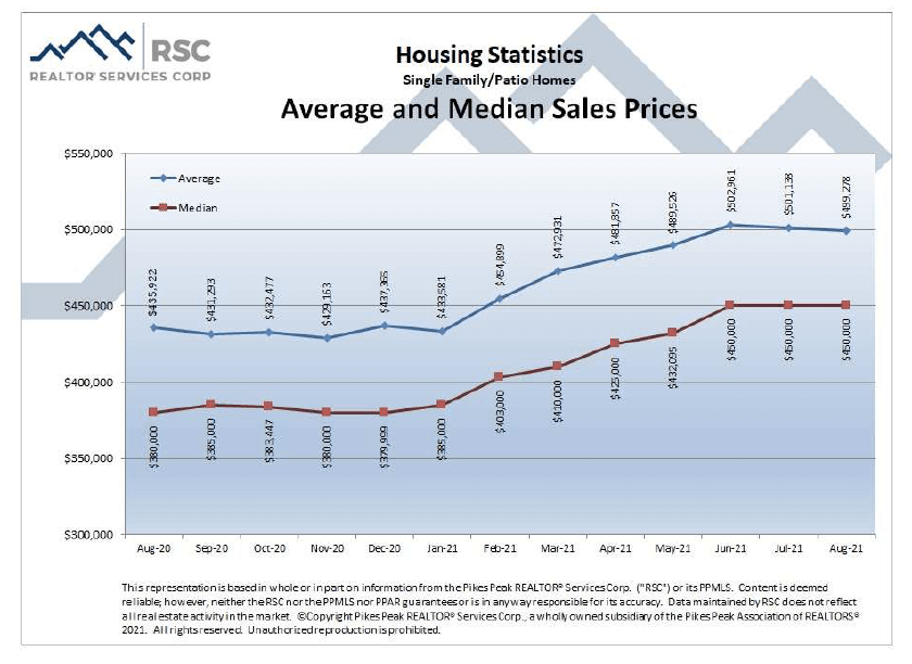 Colorado Springs August 2021 real estate listings average and median sales prices