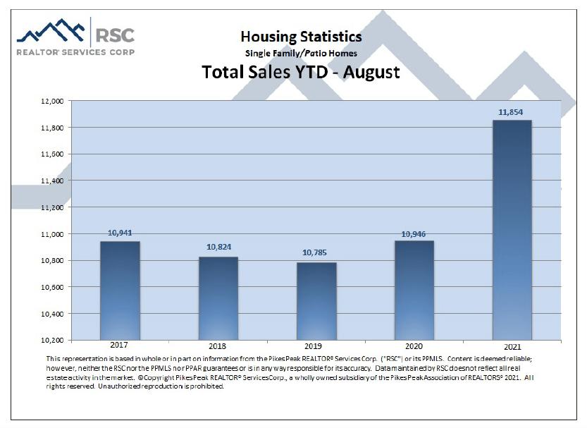 Colorado Springs August 2021 real estate total sales YTD