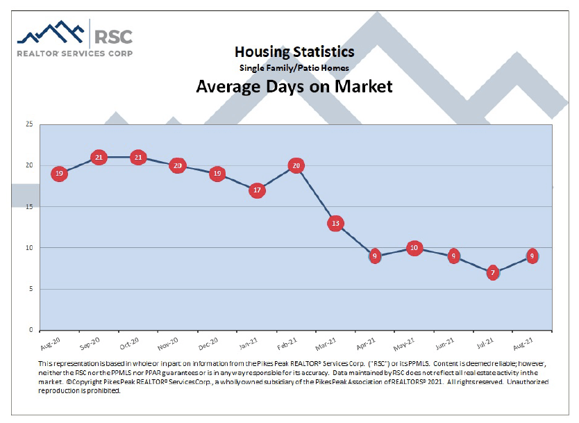 Colorado Springs August 2021 real estate average days on market