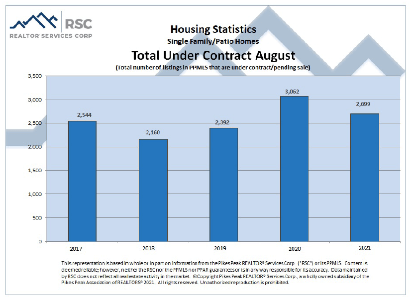 Colorado Springs August 2021 real estate total sales under contract