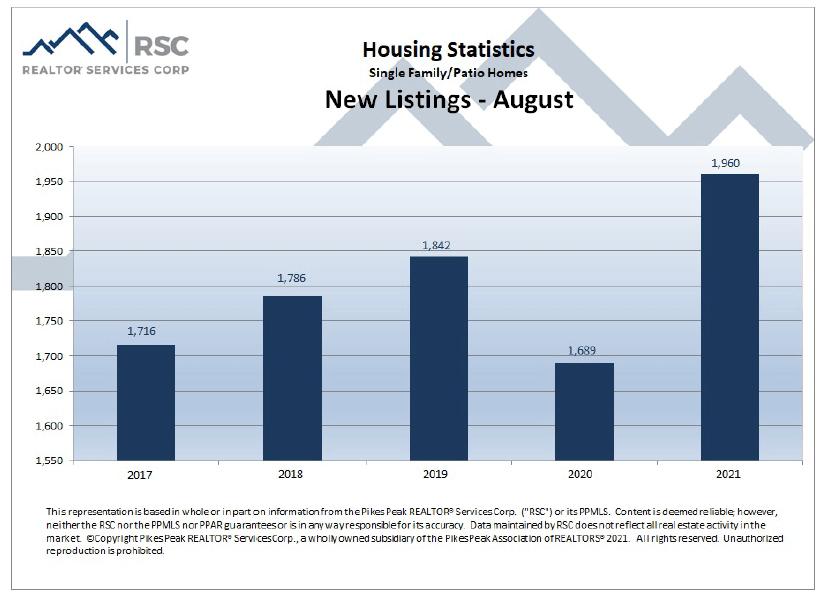 Colorado Springs August 2021 real estate new listings
